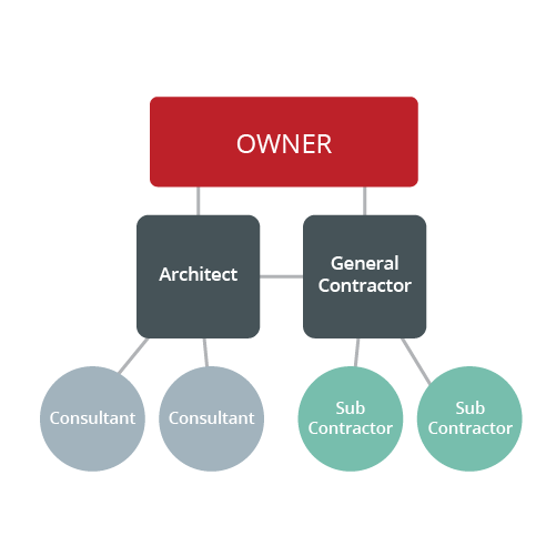 General Construction V J Scozzari Sons Inc. A Traditional Approach For Owners With Typical Project Requirements. Wiring. General Construction Diagram At Scoala.co